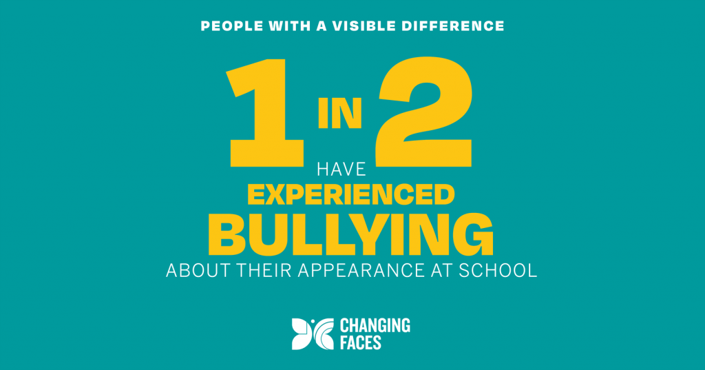 An infographic - yellow text on a green background - which says that 1 in 2 people with a visible difference have experienced bullying about their appearance in school