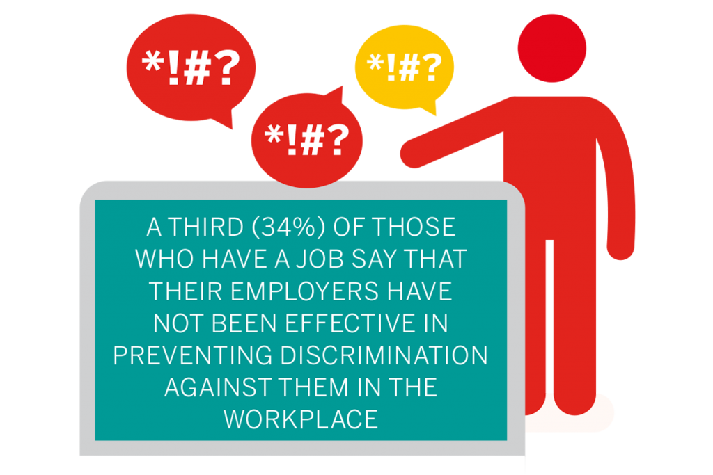 A third of those who have a job say that their employers have not been effective in preventing discrimination against them in the workplace