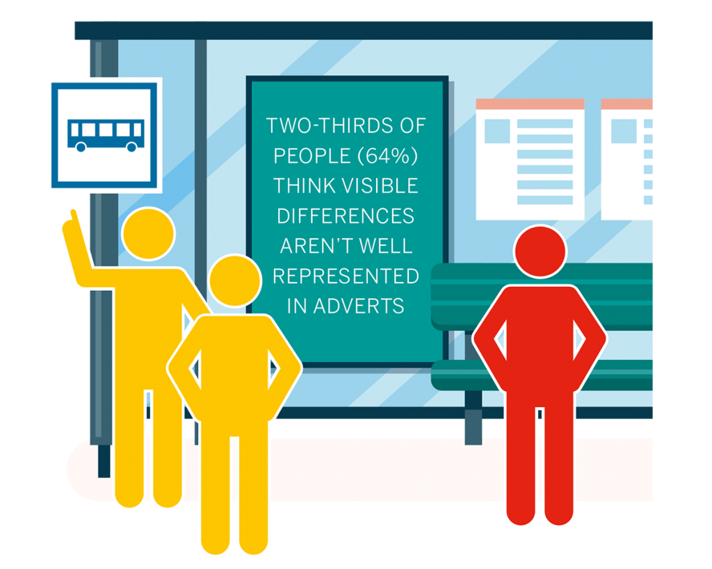 Two-thirds of people think visible differences aren't well represented in adverts
