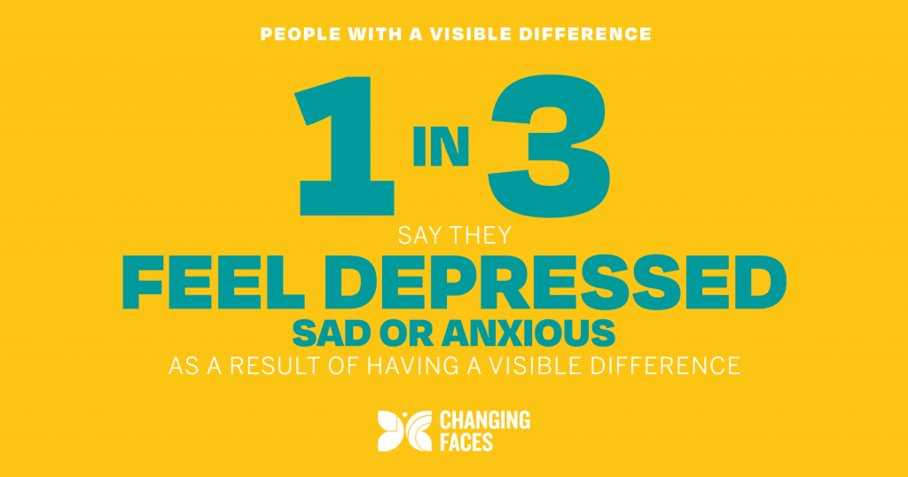 1 in 3 say they feel depressed, sad or anxious as a result of having a visible difference
