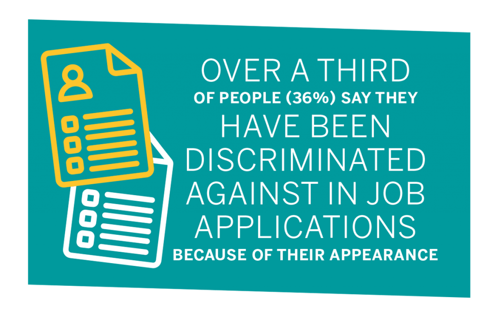 """Graphic with text: """"Over a third of people (36%) say they have been discriminated against in job applications because of their appearance"""""""