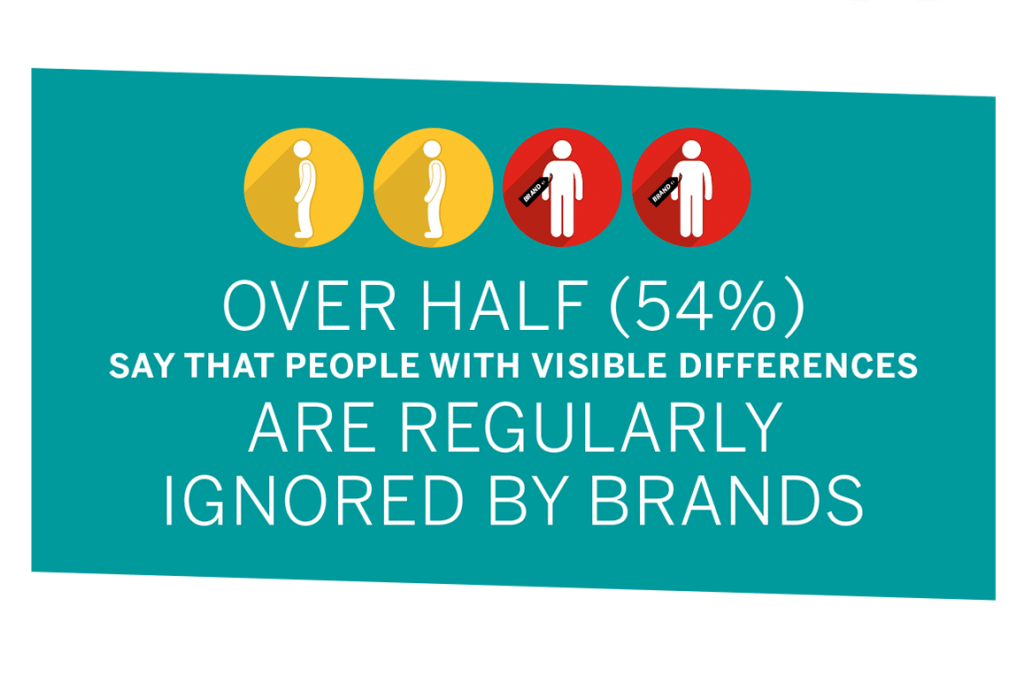 "Graphic with text: ""Over half (54%) say that people with visible differences are regularly ignored by brands"""