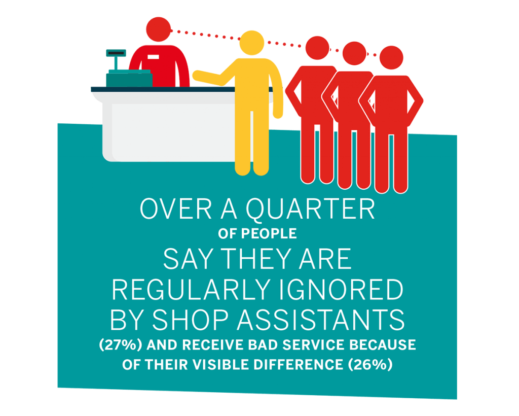 Over a quarter of people say they are regularly ignored by shop assistants